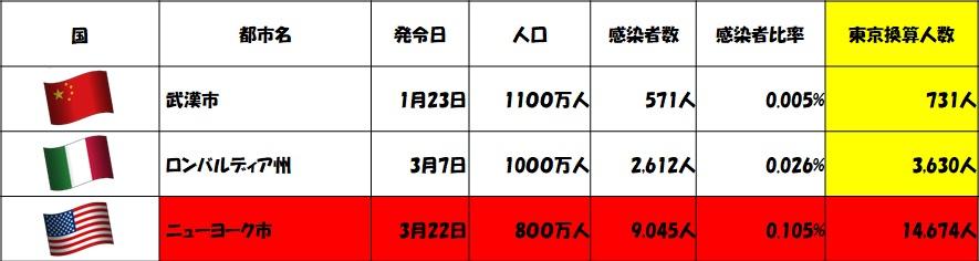 東京都コロナ被害